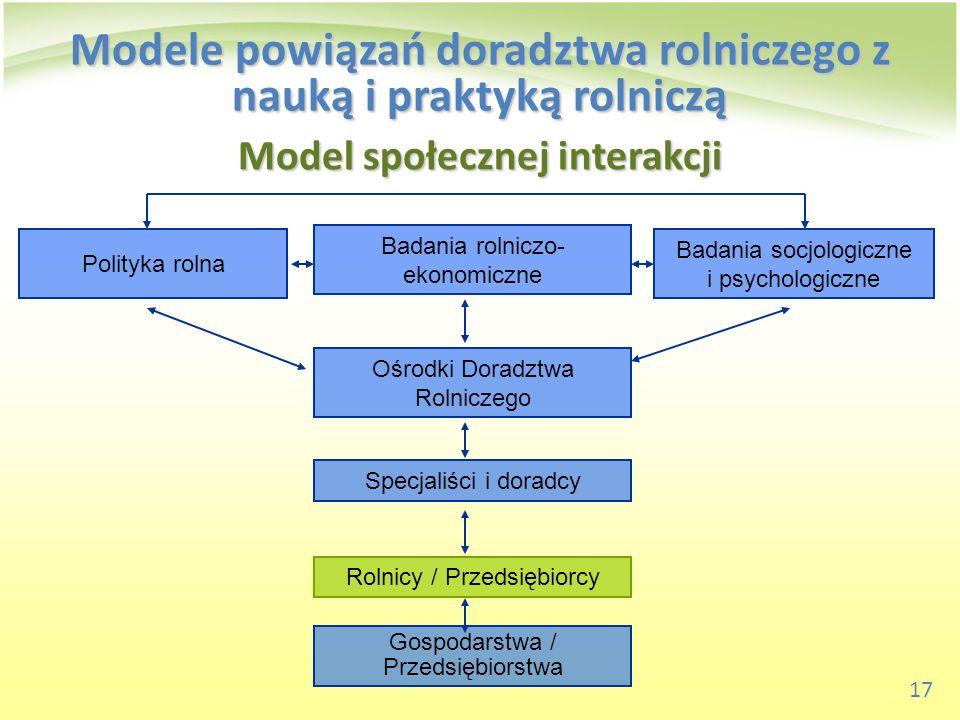 17 Model społecznej interakcji Badania rolniczo- ekonomiczne Ośrodki Doradztwa Rolniczego Specjaliści i doradcy Rolnicy / Przedsiębiorcy Gospodarstwa
