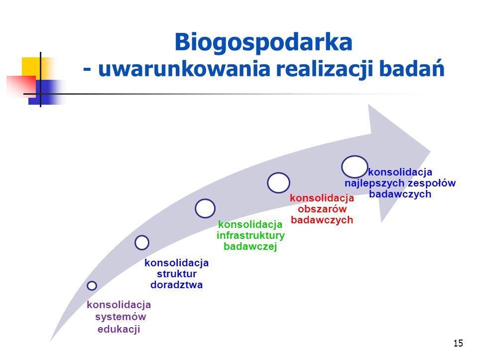 Biogospodarka - uwarunkowania realizacji badań konsolidacja systemów edukacji konsolidacja struktur doradztwa konsolidacja infrastruktury badawczej ko