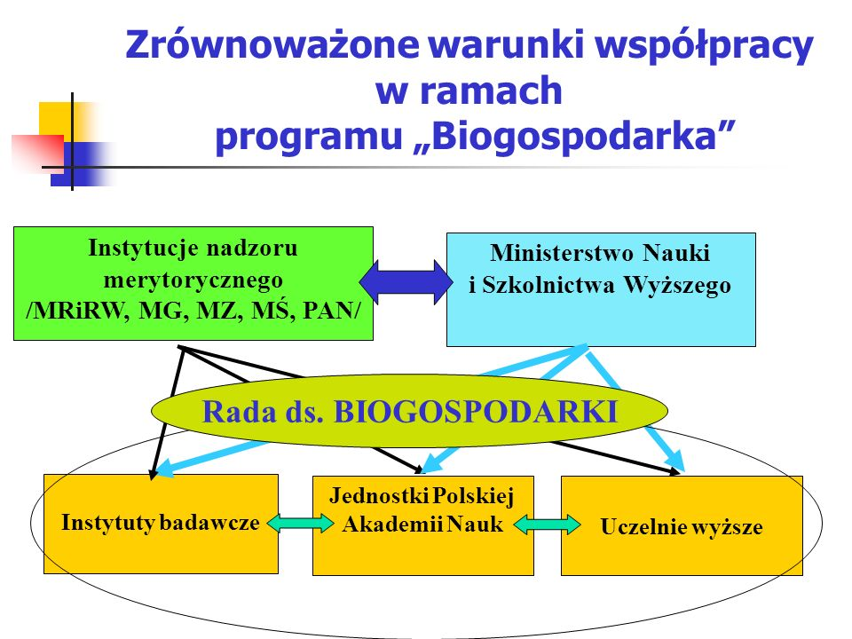 Zrównoważone warunki współpracy w ramach programu Biogospodarka Instytucje nadzoru merytorycznego /MRiRW, MG, MZ, MŚ, PAN/ Ministerstwo Nauki i Szkoln