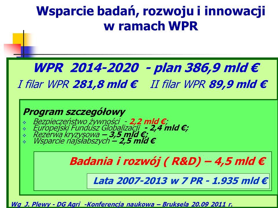 Wsparcie badań, rozwoju i innowacji w ramach WPR WPR 2014-2020 - plan 386,9 mld I filar WPR 281,8 mld II filar WPR 89,9 mld Wg J. Plewy - DG Agri -Kon