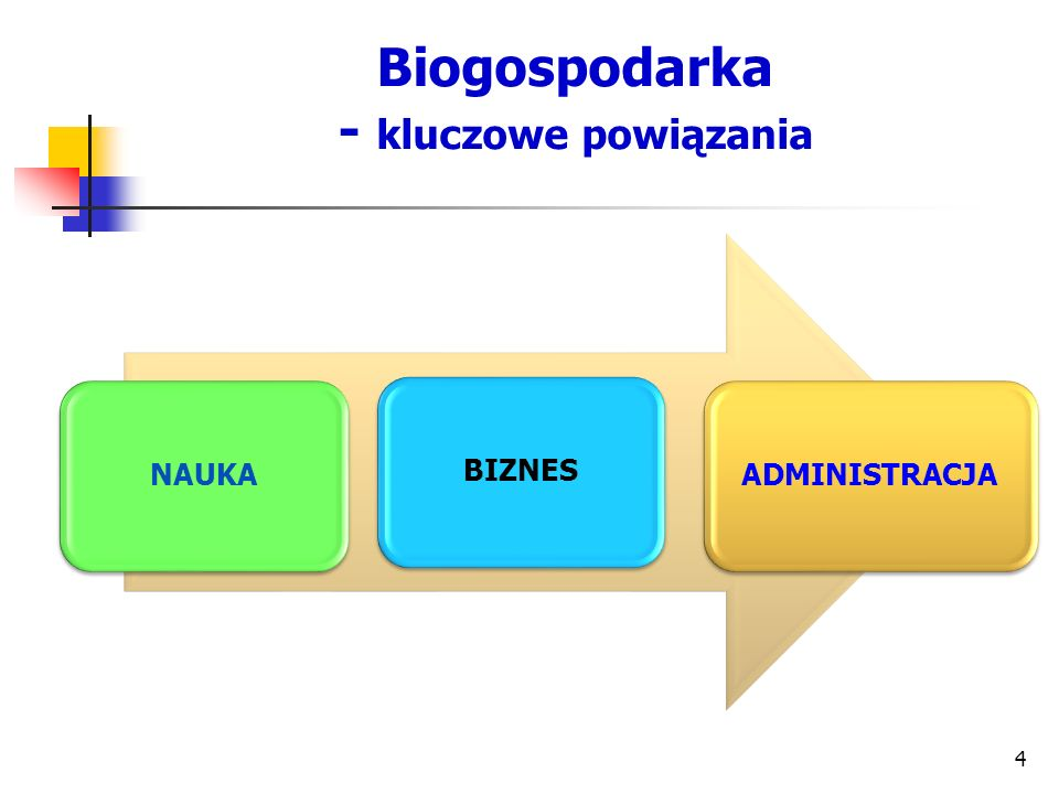 Budowa nowoczesnej biogospodarki Polityka innowacyjna Sfera nauki, edukacji i badań Sfera gospodarki uwarunkowania prawne, ekonomiczne, fiskalne, organizacyjne współpracy pracowników jednostek naukowych i przedsiębiorstw działających na rzecz transferu wiedzy i innowacji
