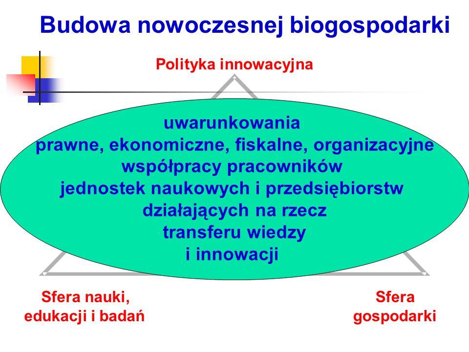 Budowa nowoczesnej biogospodarki Polityka innowacyjna Sfera nauki, edukacji i badań Sfera gospodarki uwarunkowania prawne, ekonomiczne, fiskalne, orga