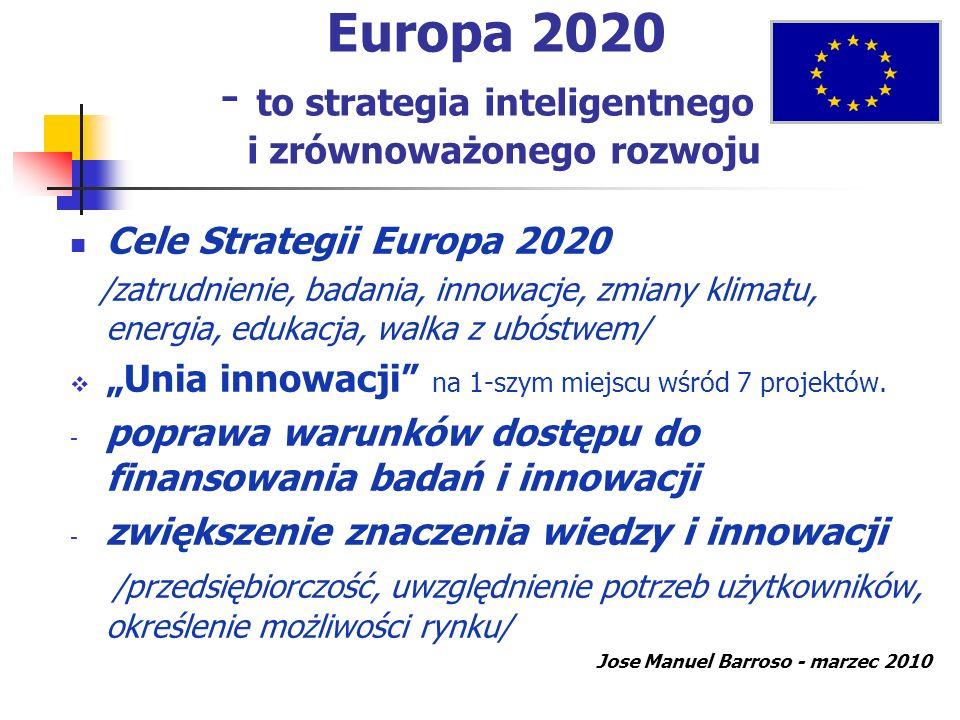 Wsparcie badań, rozwoju i innowacji w ramach WPR WPR 2014-2020 - plan 386,9 mld I filar WPR 281,8 mld II filar WPR 89,9 mld Wg J.