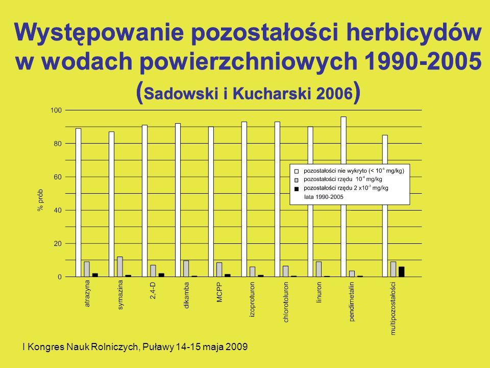 I Kongres Nauk Rolniczych, Puławy 14-15 maja 2009 Występowanie pozostałości herbicydów w wodach powierzchniowych 1990-2005 ( Sadowski i Kucharski 2006