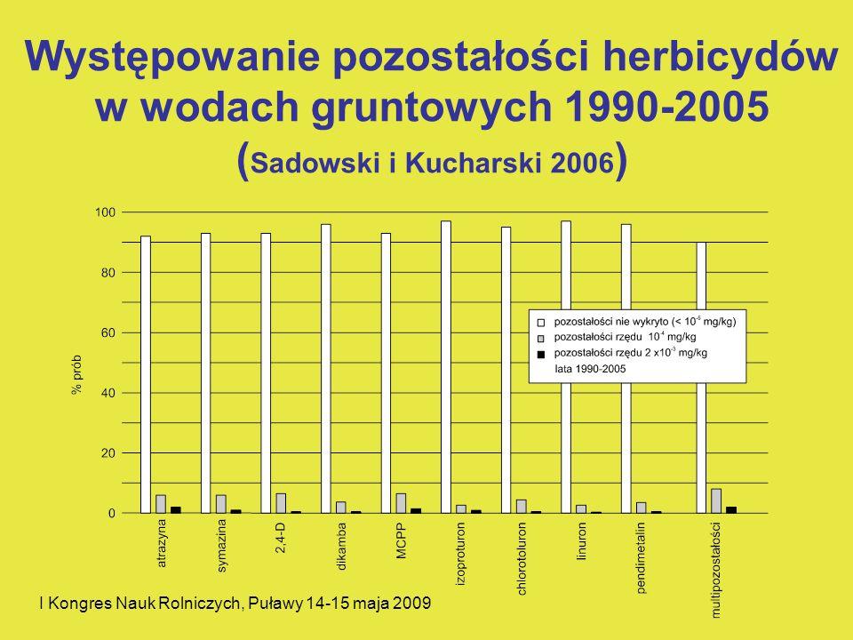 I Kongres Nauk Rolniczych, Puławy 14-15 maja 2009 Występowanie pozostałości herbicydów w wodach gruntowych 1990-2005 ( Sadowski i Kucharski 2006 )