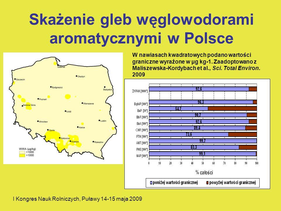 I Kongres Nauk Rolniczych, Puławy 14-15 maja 2009 Skażenie gleb węglowodorami aromatycznymi w Polsce W nawiasach kwadratowych podano wartości graniczn