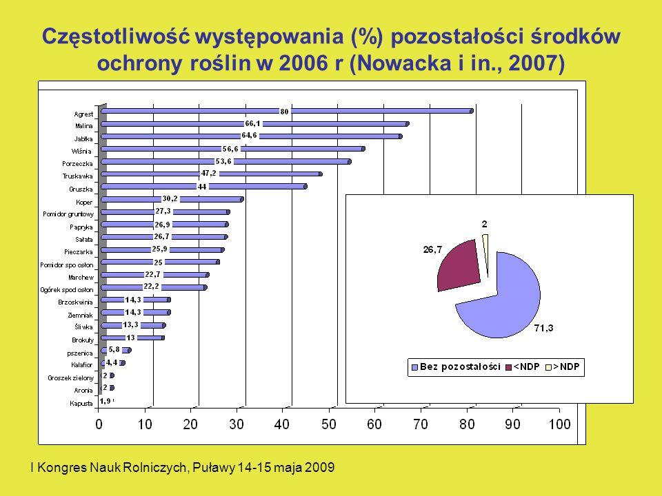 I Kongres Nauk Rolniczych, Puławy 14-15 maja 2009 Częstotliwość występowania (%) pozostałości środków ochrony roślin w 2006 r (Nowacka i in., 2007)