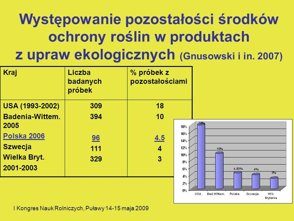 Występowanie pozostałości środków ochrony roślin w produktach z upraw ekologicznych (Gnusowski i in. 2007) KrajLiczba badanych próbek % próbek z pozos