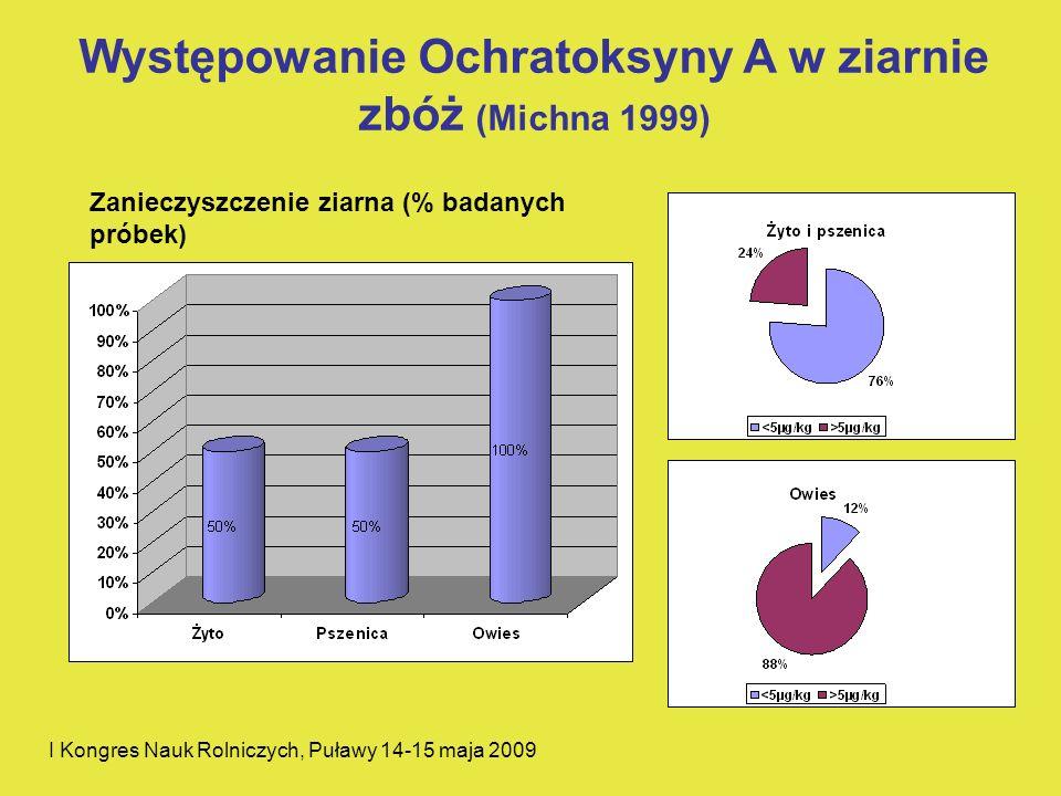 Występowanie Ochratoksyny A w ziarnie zbóż (Michna 1999) I Kongres Nauk Rolniczych, Puławy 14-15 maja 2009 Zanieczyszczenie ziarna (% badanych próbek)