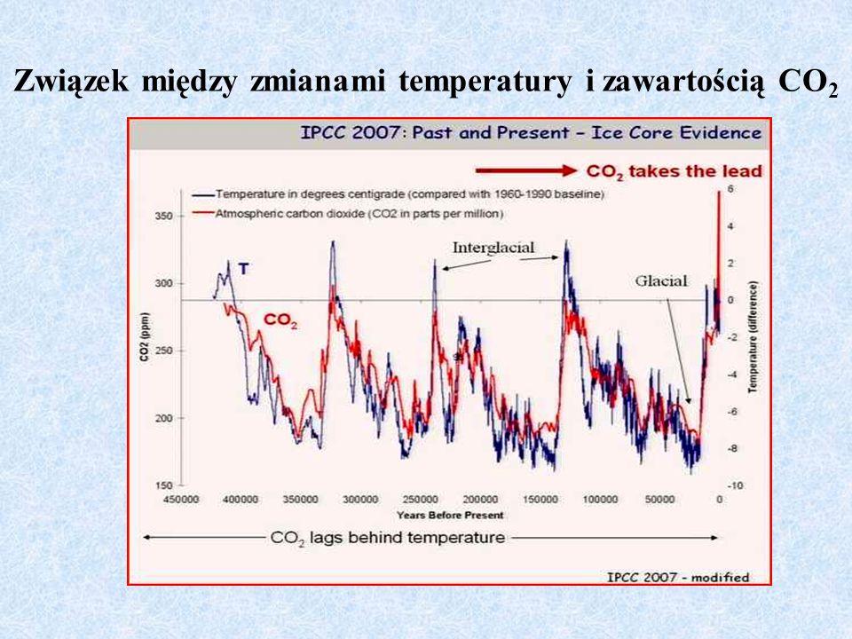 Związek między zmianami temperatury i zawartością CO 2