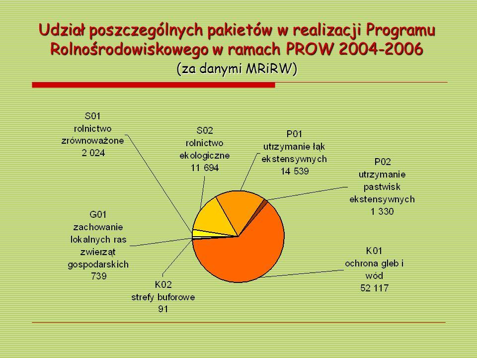 Udział poszczególnych pakietów w realizacji Programu Rolnośrodowiskowego w ramach PROW 2004-2006 (za danymi MRiRW)