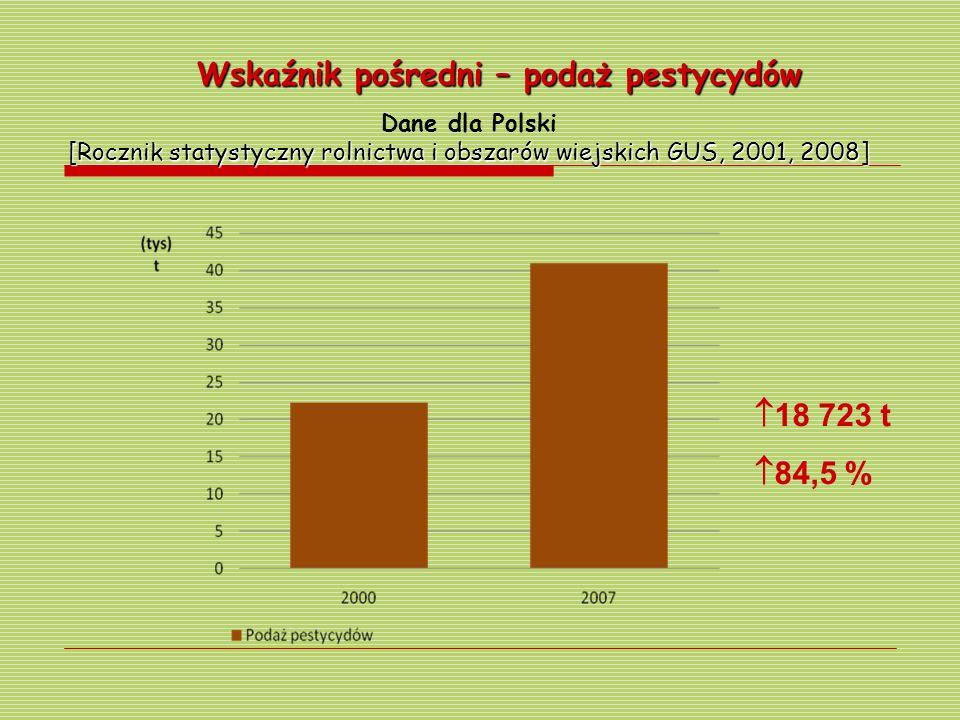 Dane dla Polski [Rocznik statystyczny rolnictwa i obszarów wiejskich GUS, 2001, 2008] Wskaźnik pośredni – podaż pestycydów 18 723 t 84,5 %