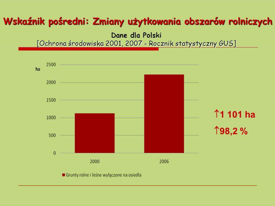 Dane dla Polski [Ochrona środowiska 2001, 2007 - Rocznik statystyczny GUS] Wskaźnik pośredni: Zmiany użytkowania obszarów rolniczych 1 101 ha 98,2 %