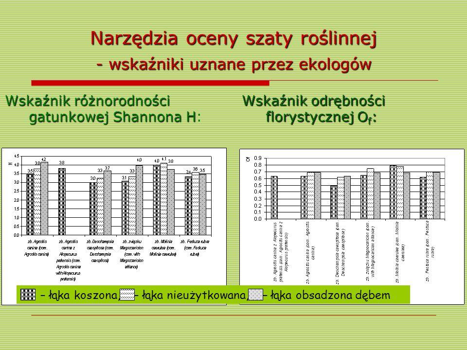 Narzędzia oceny szaty roślinnej - wskaźniki uznane przez ekologów Wskaźnik różnorodności gatunkowej ShannonaH Wskaźnik różnorodności gatunkowej Shanno