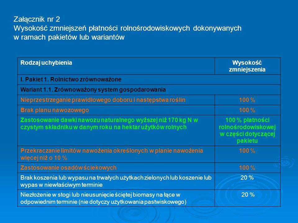 Załącznik nr 2 Wysokość zmniejszeń płatności rolnośrodowiskowych dokonywanych w ramach pakietów lub wariantów Rodzaj uchybieniaWysokość zmniejszenia I
