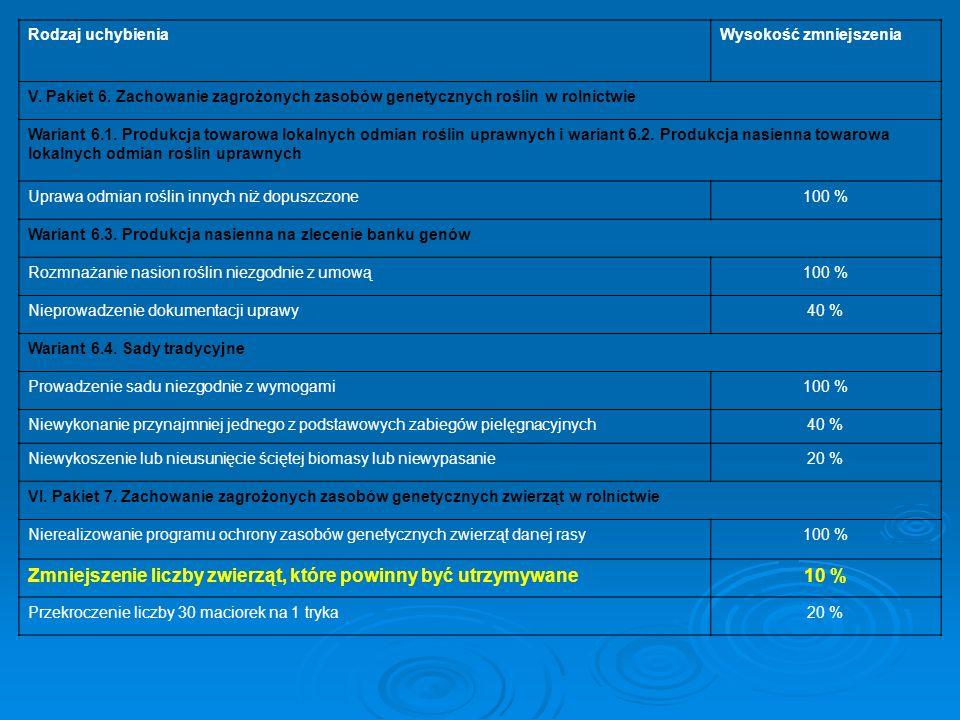 Rodzaj uchybieniaWysokość zmniejszenia V. Pakiet 6. Zachowanie zagrożonych zasobów genetycznych roślin w rolnictwie Wariant 6.1. Produkcja towarowa lo