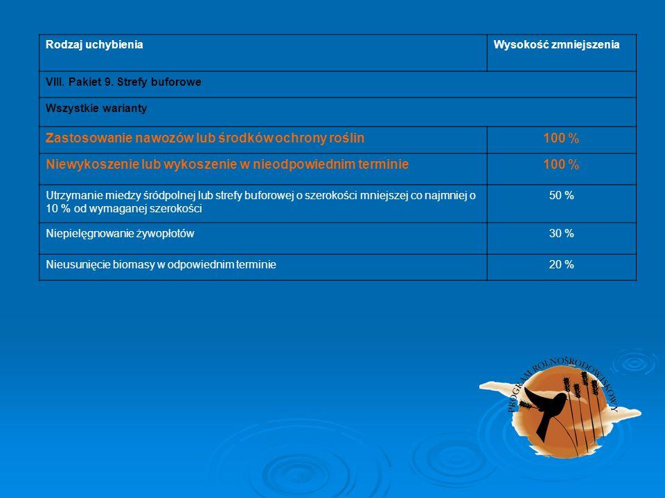Rodzaj uchybieniaWysokość zmniejszenia VIII. Pakiet 9. Strefy buforowe Wszystkie warianty Zastosowanie nawozów lub środków ochrony roślin100 % Niewyko