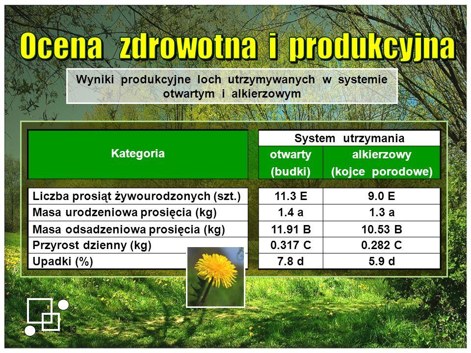 2014-01-1315 Kategoria System utrzymania otwarty (budki) alkierzowy (kojce porodowe) Liczba prosiąt żywourodzonych (szt.)11.3 E9.0 E Masa urodzeniowa
