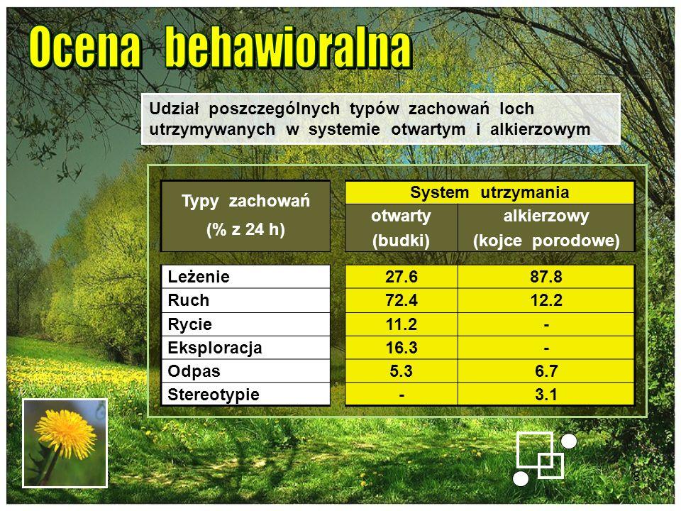 2014-01-138 Typy zachowań (% z 24 h) System utrzymania otwarty (budki) alkierzowy (kojce porodowe) Leżenie27.687.8 Ruch72.412.2 Rycie11.2- Eksploracja
