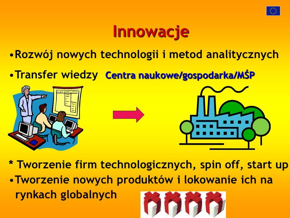 Innowacje Rozwój nowych technologii i metod analitycznych Centra naukowe/gospodarka/MŚPTransfer wiedzy Centra naukowe/gospodarka/MŚP * Tworzenie firm