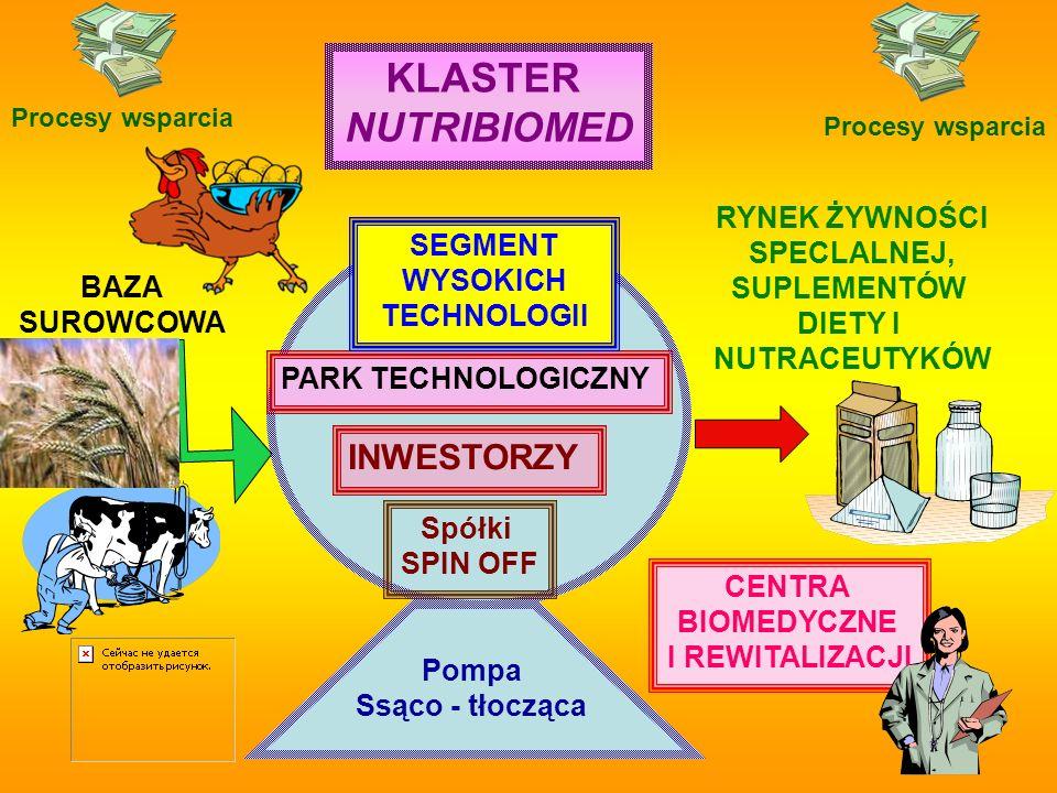 PARK TECHNOLOGICZNY SEGMENT WYSOKICH TECHNOLOGII INWESTORZY Spółki SPIN OFF KLASTER NUTRIBIOMED RYNEK ŻYWNOŚCI SPECLALNEJ, SUPLEMENTÓW DIETY I NUTRACE
