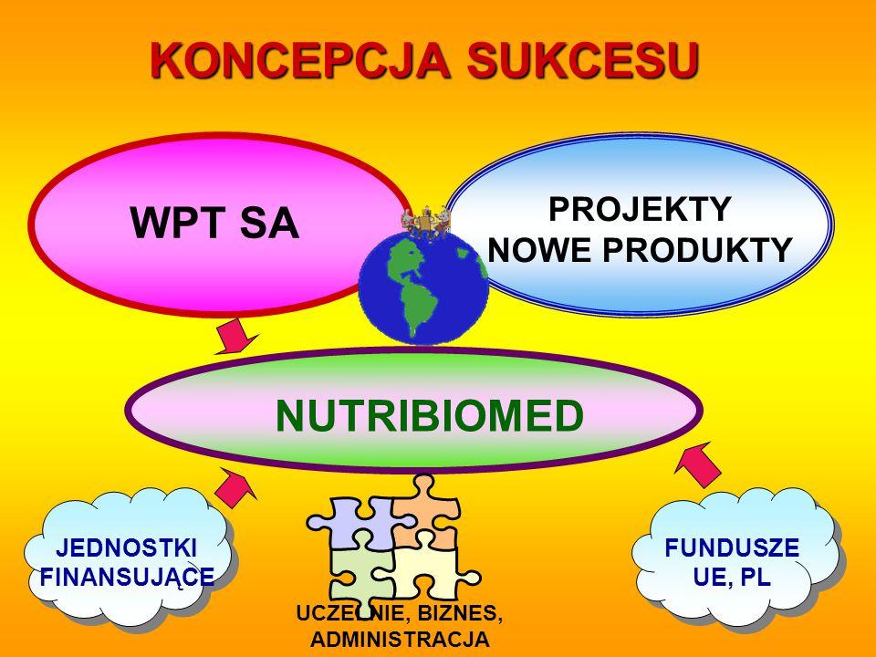 WPT SA PROJEKTY NOWE PRODUKTY NUTRIBIOMED JEDNOSTKI FINANSUJĄCE FUNDUSZE UE, PL KONCEPCJA SUKCESU UCZELNIE, BIZNES, ADMINISTRACJA