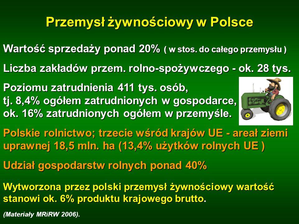 Przemysł żywnościowy w Polsce Wartość sprzedaży ponad 20% ( w stos. do całego przemysłu ) Liczba zakładów przem. rolno-spożywczego - ok. 28 tys. Pozio