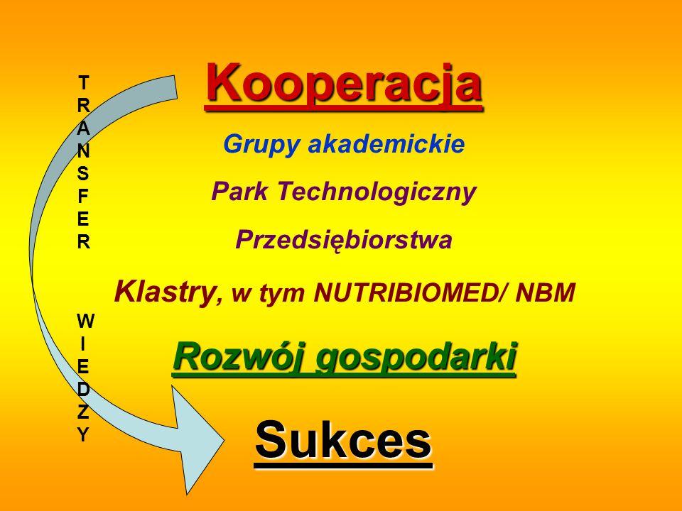 Kooperacja Grupy akademickie Park Technologiczny Przedsiębiorstwa Klastry, w tym NUTRIBIOMED/ NBM Rozwój gospodarki Sukces TRANSFER WIEDZYTRANSFER WIE