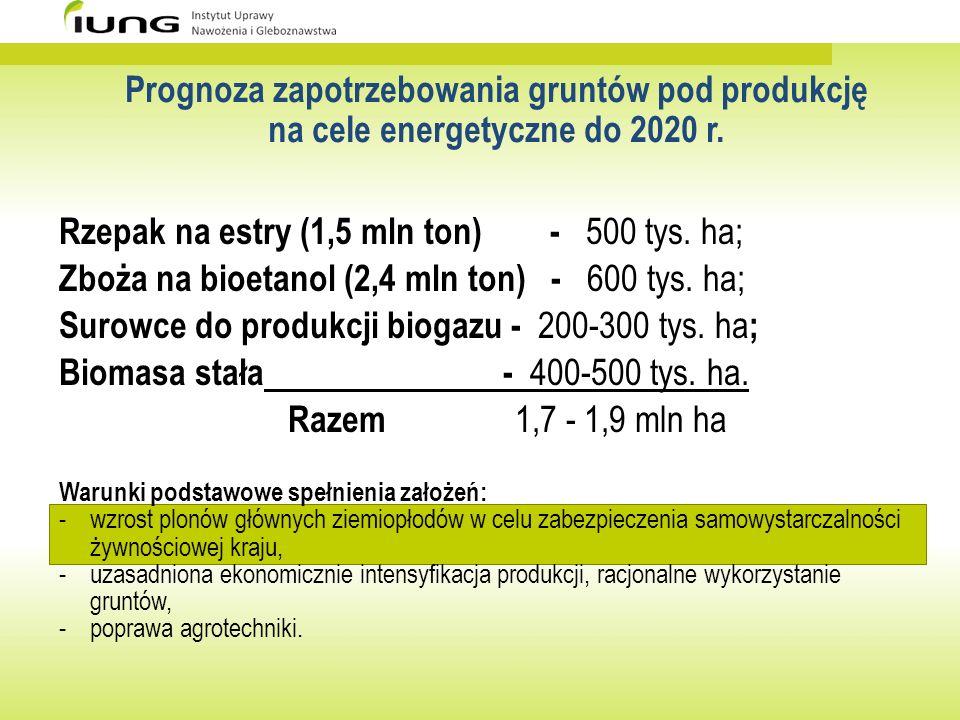Rzepak na estry (1,5 mln ton) - 500 tys. ha; Zboża na bioetanol (2,4 mln ton) - 600 tys. ha; Surowce do produkcji biogazu - 200-300 tys. ha ; Biomasa