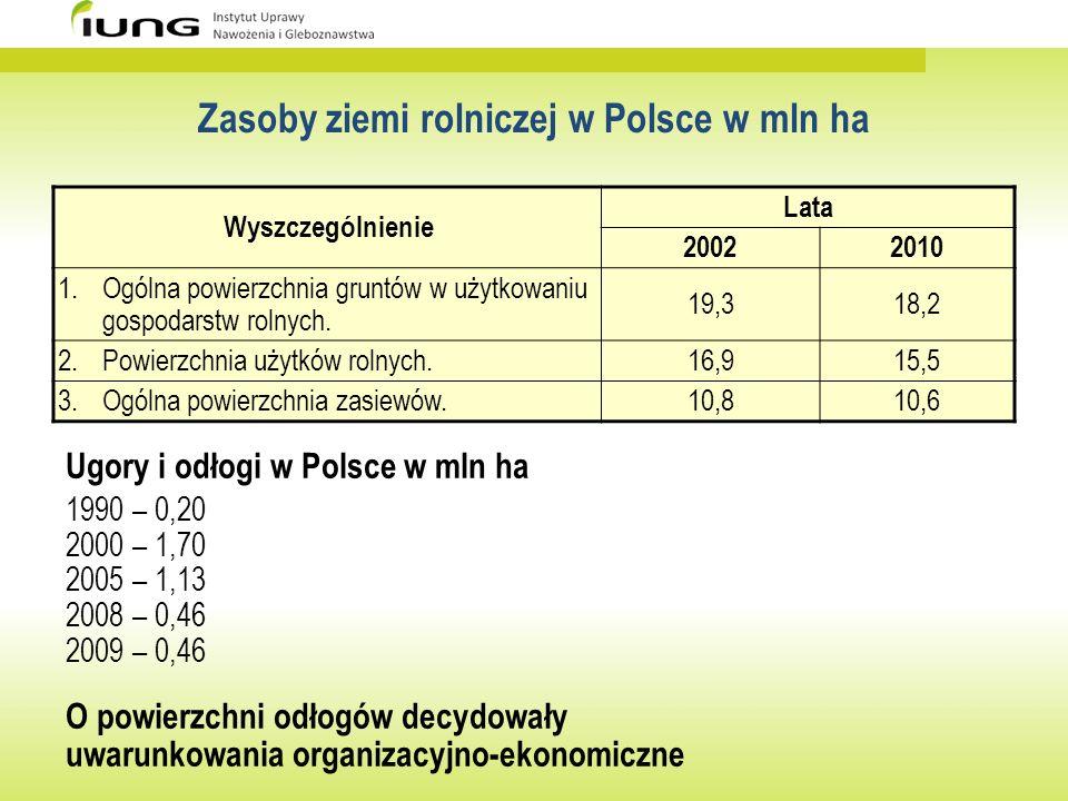 Zasoby ziemi rolniczej w Polsce w mln ha Wyszczególnienie Lata 20022010 1.Ogólna powierzchnia gruntów w użytkowaniu gospodarstw rolnych. 19,318,2 2.Po