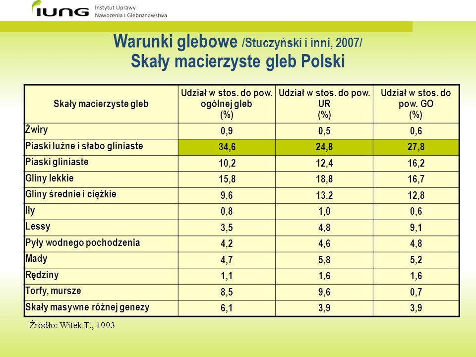 Warunki glebowe /Stuczyński i inni, 2007/ Skały macierzyste gleb Polski Skały macierzyste gleb Udział w stos. do pow. ogólnej gleb (%) Udział w stos.