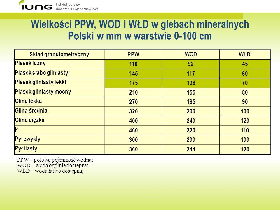 Wielkości PPW, WOD i WŁD w glebach mineralnych Polski w mm w warstwie 0-100 cm Skład granulometrycznyPPWWODWŁD Piasek luźny 1109245 Piasek słabo glini
