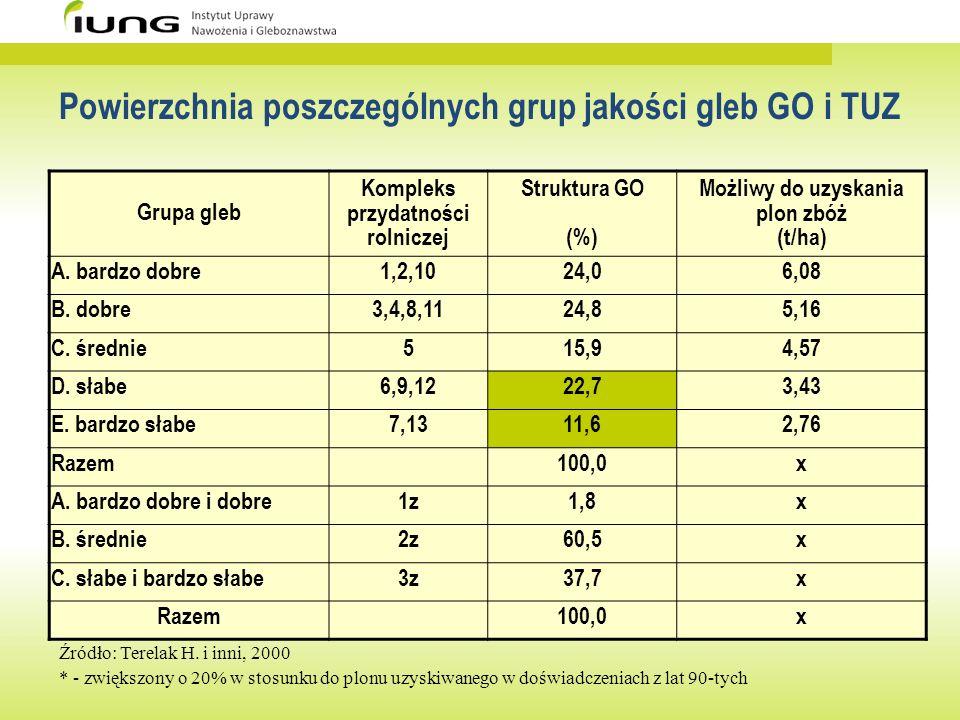 Powierzchnia poszczególnych grup jakości gleb GO i TUZ Źródło: Terelak H. i inni, 2000 * - zwiększony o 20% w stosunku do plonu uzyskiwanego w doświad