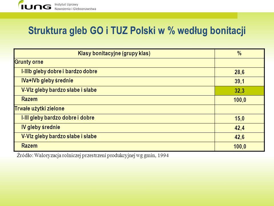 Struktura gleb GO i TUZ Polski w % według bonitacji Klasy bonitacyjne (grupy klas)% Grunty orne I-IIIb gleby dobre i bardzo dobre 28,6 IVa+IVb gleby ś