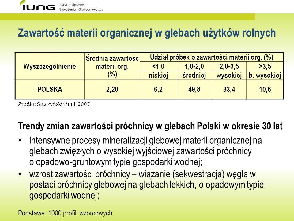 Zawartość materii organicznej w glebach użytków rolnych Wyszczególnienie Średnia zawartość materii org. (%) Udział próbek o zawartości materii org. (%