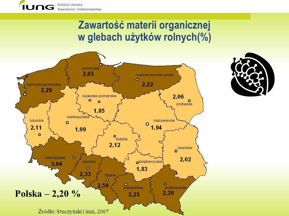 Zawartość materii organicznej w glebach użytków rolnych(%) Źródło: Stuczyński i inni, 2007 Polska – 2,20 %