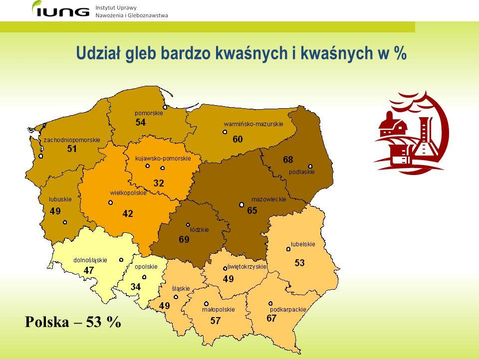 Udział gleb bardzo kwaśnych i kwaśnych w % Polska – 53 %
