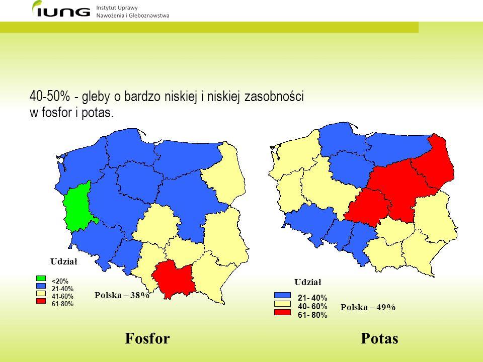 40-50% - gleby o bardzo niskiej i niskiej zasobności w fosfor i potas. <20% 21-40% 41-60% 61-80% Udział Polska – 38% 21- 40% 40- 60% 61- 80% Udział Po