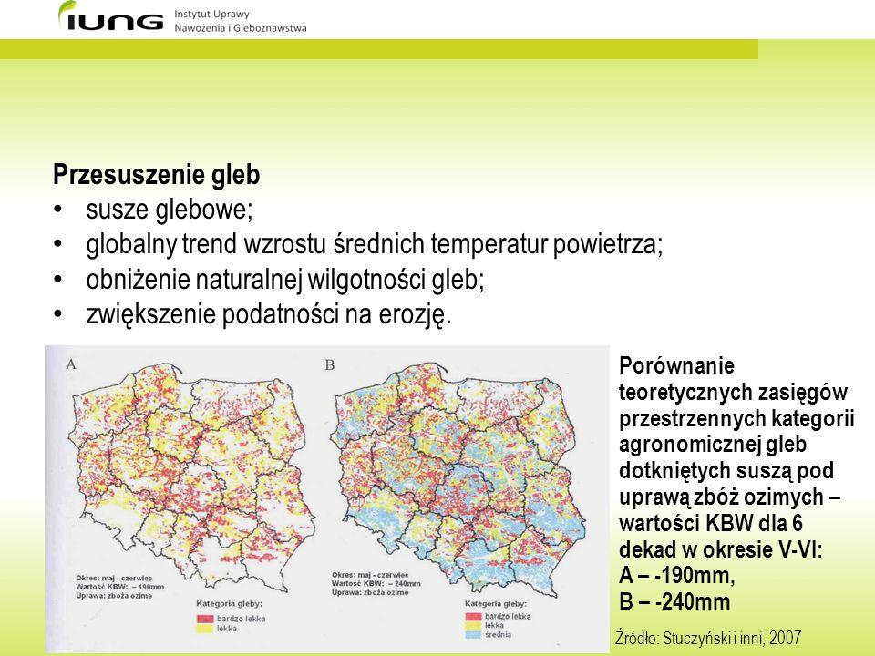 Przesuszenie gleb susze glebowe; globalny trend wzrostu średnich temperatur powietrza; obniżenie naturalnej wilgotności gleb; zwiększenie podatności n