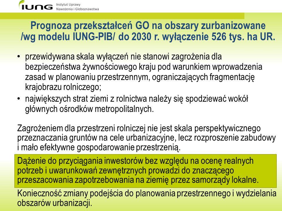Prognoza przekształceń GO na obszary zurbanizowane /wg modelu IUNG-PIB/ do 2030 r. wyłączenie 526 tys. ha UR. przewidywana skala wyłączeń nie stanowi