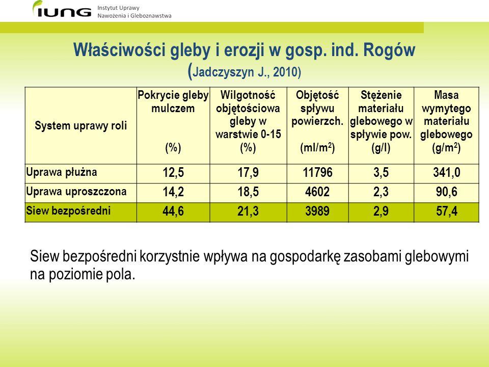 Właściwości gleby i erozji w gosp. ind. Rogów ( Jadczyszyn J., 2010) System uprawy roli Pokrycie gleby mulczem (%) Wilgotność objętościowa gleby w war