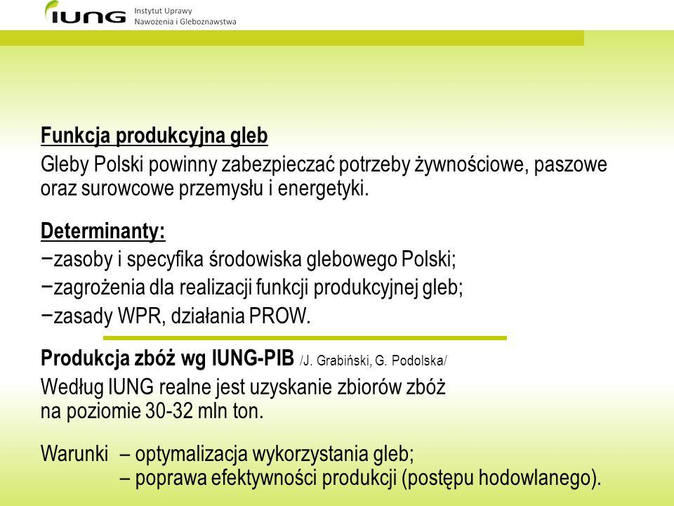 Funkcja produkcyjna gleb Gleby Polski powinny zabezpieczać potrzeby żywnościowe, paszowe oraz surowcowe przemysłu i energetyki. Determinanty: zasoby i