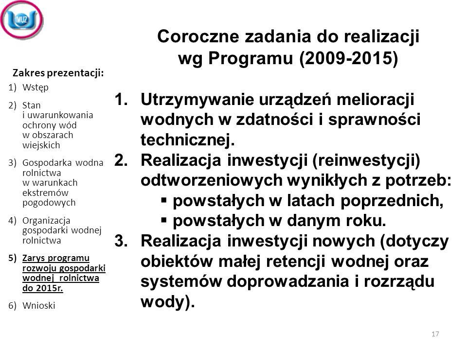 Coroczne zadania do realizacji wg Programu (2009-2015) 1.Utrzymywanie urządzeń melioracji wodnych w zdatności i sprawności technicznej. 2.Realizacja i