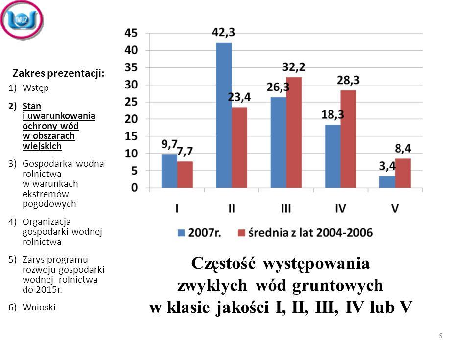 Coroczne zadania do realizacji wg Programu (2009-2015) 1.Utrzymywanie urządzeń melioracji wodnych w zdatności i sprawności technicznej.