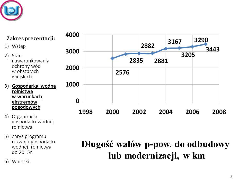 Wnioski: 1)Możliwości gospodarki wodnej wsi są ograniczone: ciągle jeszcze 12% wsi sołeckich nie ma dostępu do wodociągu zbiorowego i aż 84% wsi - do kanalizacji zbiorczej.