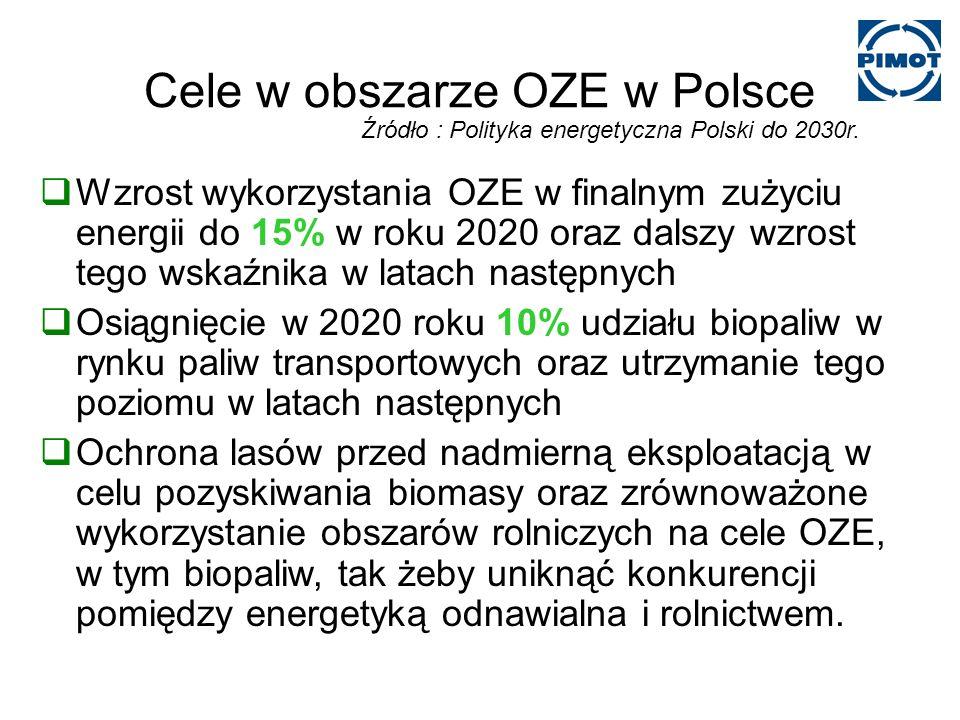 Cele w obszarze OZE w Polsce Wzrost wykorzystania OZE w finalnym zużyciu energii do 15% w roku 2020 oraz dalszy wzrost tego wskaźnika w latach następnych Osiągnięcie w 2020 roku 10% udziału biopaliw w rynku paliw transportowych oraz utrzymanie tego poziomu w latach następnych Ochrona lasów przed nadmierną eksploatacją w celu pozyskiwania biomasy oraz zrównoważone wykorzystanie obszarów rolniczych na cele OZE, w tym biopaliw, tak żeby uniknąć konkurencji pomiędzy energetyką odnawialna i rolnictwem.