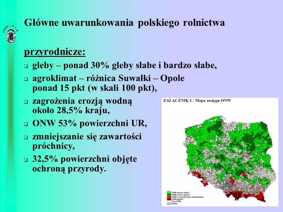 Główne uwarunkowania polskiego rolnictwa przyrodnicze: gleby – ponad 30% gleby słabe i bardzo słabe, agroklimat – różnica Suwałki – Opole ponad 15 pkt
