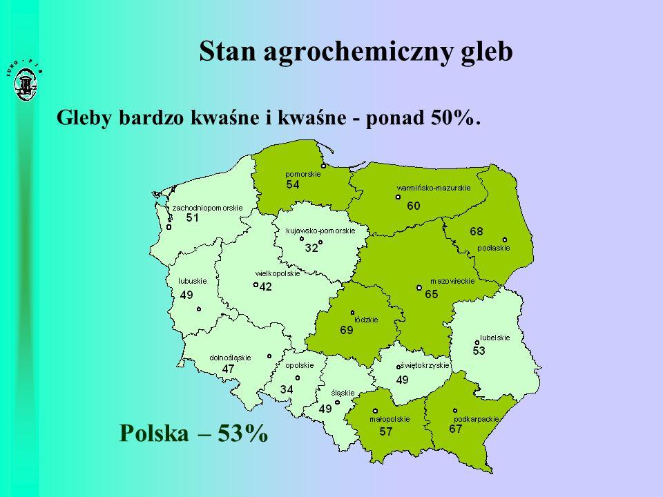 Stan agrochemiczny gleb Gleby bardzo kwaśne i kwaśne - ponad 50%. Polska – 53%