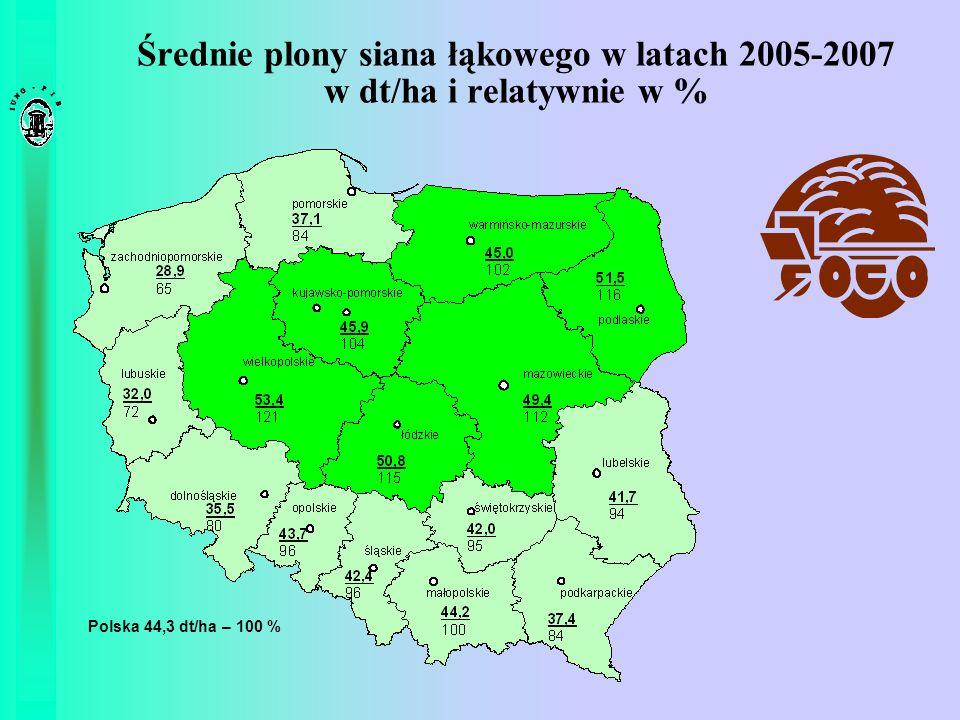 Średnie plony siana łąkowego w latach 2005-2007 w dt/ha i relatywnie w % Polska 44,3 dt/ha – 100 %
