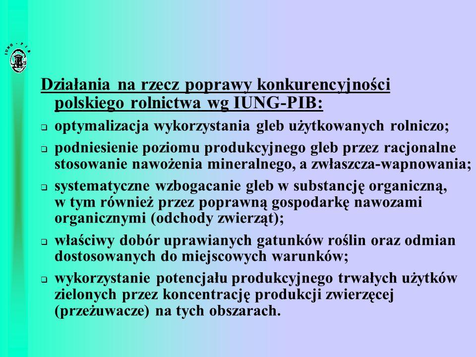 Działania na rzecz poprawy konkurencyjności polskiego rolnictwa wg IUNG-PIB: optymalizacja wykorzystania gleb użytkowanych rolniczo; podniesienie pozi